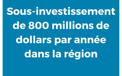 Pôle Santé : Sous-financement et délais indus
